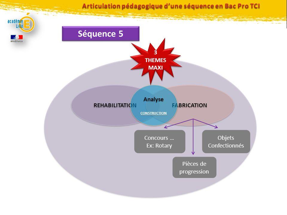 Séquence 5 REHABILITATION FABRICATION Analyse CONSTRUCTION Analyse CONSTRUCTION Objets Confectionnés Concours … Ex: Rotary Pièces de progression 3 THE