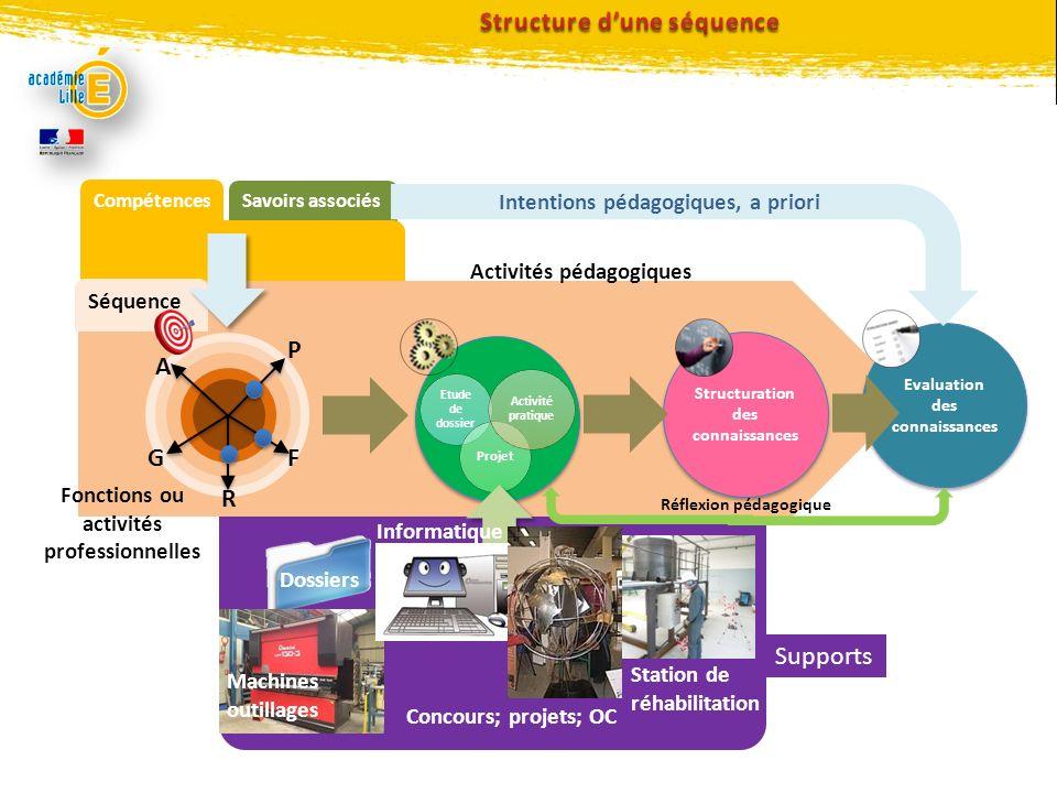 Savoirs associés Compétences Dossiers Structuration des connaissances Evaluation des connaissances Activités pédagogiques Intentions pédagogiques, a p