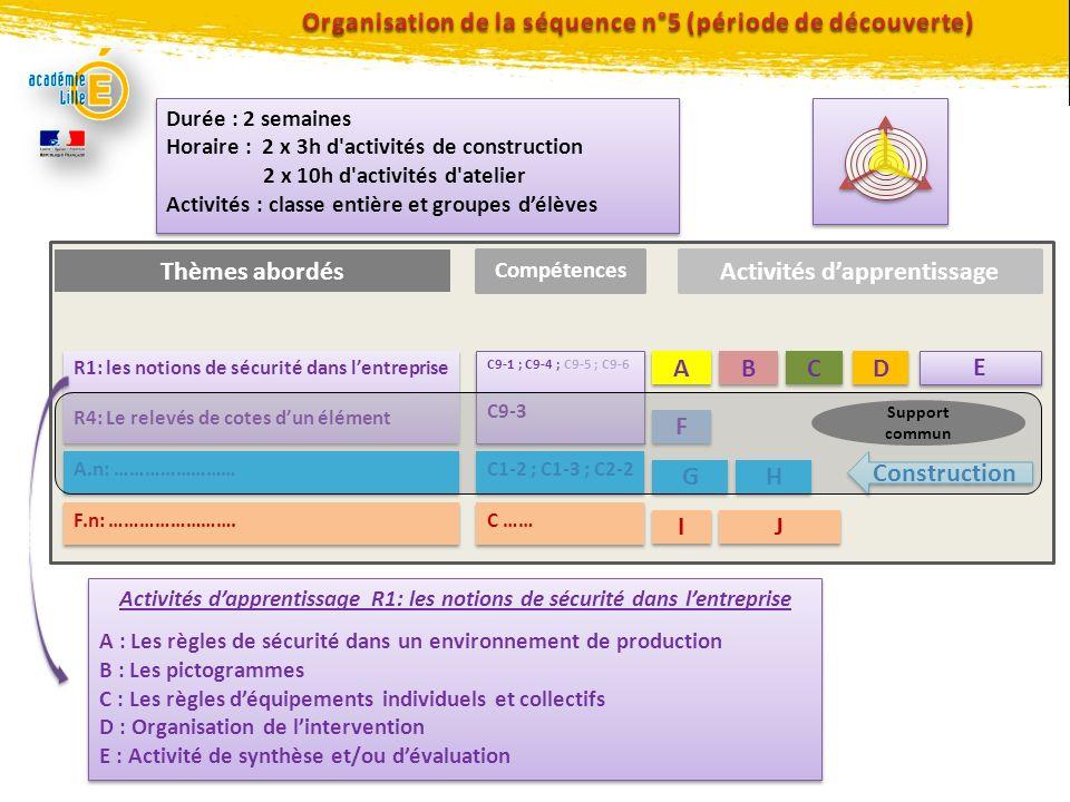 Thèmes abordés R1: les notions de sécurité dans lentreprise R4: Le relevés de cotes dun élément R1: les notions de sécurité dans lentreprise R4: Le re