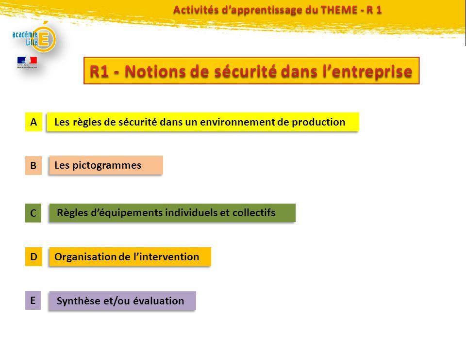 Les pictogrammes Règles déquipements individuels et collectifs Organisation de lintervention Synthèse et/ou évaluation Les règles de sécurité dans un