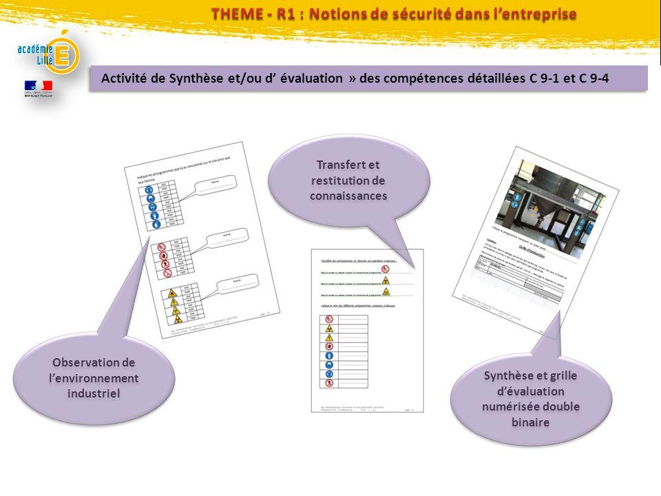 Activité de Synthèse et/ou d évaluation » des compétences détaillées C 9-1 et C 9-4 Observation de lenvironnement industriel Transfert et restitution
