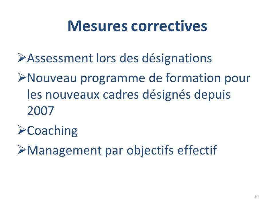 Mesures correctives Assessment lors des désignations Nouveau programme de formation pour les nouveaux cadres désignés depuis 2007 Coaching Management par objectifs effectif 10