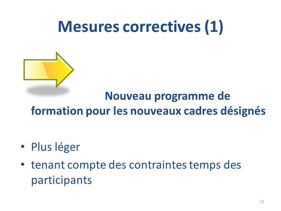 Mesures correctives (1) Nouveau programme de formation pour les nouveaux cadres désignés Plus léger tenant compte des contraintes temps des participants 11