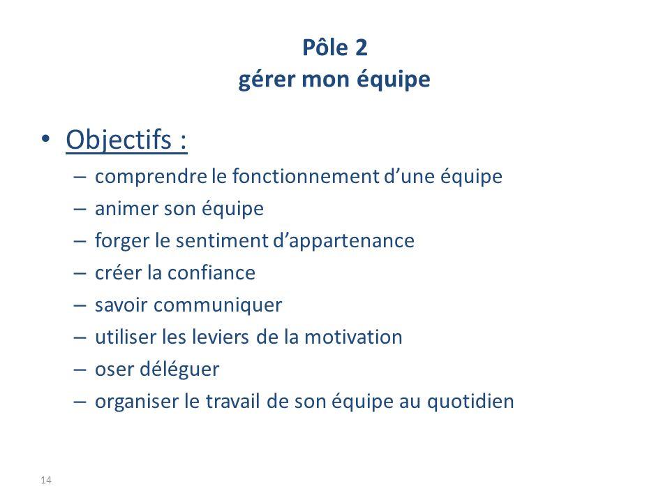 Pôle 2 gérer mon équipe Objectifs : – comprendre le fonctionnement dune équipe – animer son équipe – forger le sentiment dappartenance – créer la confiance – savoir communiquer – utiliser les leviers de la motivation – oser déléguer – organiser le travail de son équipe au quotidien 14