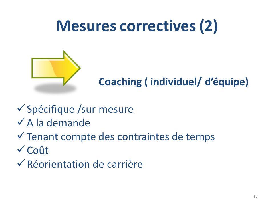 Mesures correctives (2) Coaching ( individuel/ déquipe) Spécifique /sur mesure A la demande Tenant compte des contraintes de temps Coût Réorientation de carrière 17