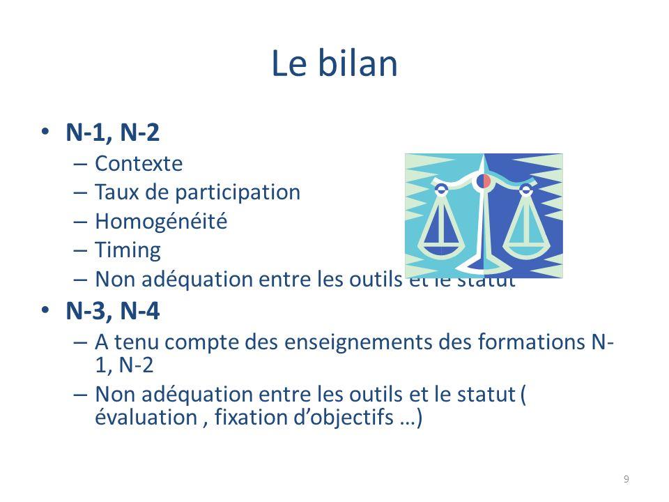 Le bilan N-1, N-2 – Contexte – Taux de participation – Homogénéité – Timing – Non adéquation entre les outils et le statut N-3, N-4 – A tenu compte des enseignements des formations N- 1, N-2 – Non adéquation entre les outils et le statut ( évaluation, fixation dobjectifs …) 9