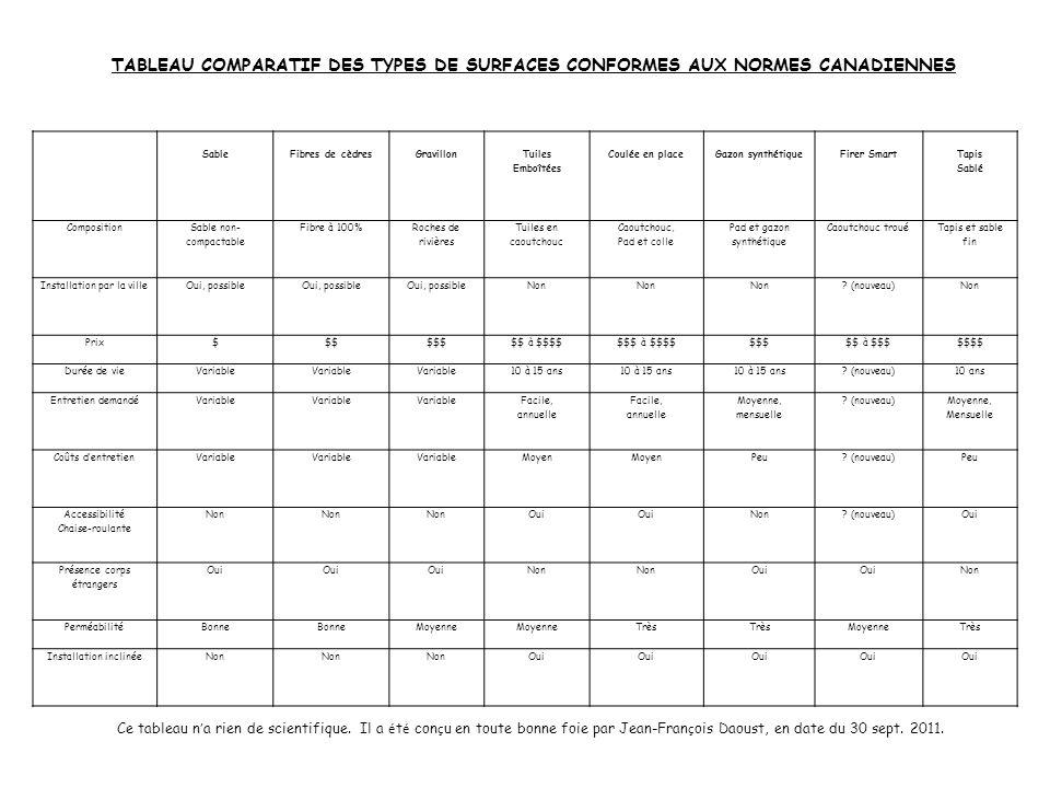 SableFibres de cèdresGravillon Tuiles Emboîtées Coulée en placeGazon synthétiqueFirer Smart Tapis Sablé Composition Sable non- compactable Fibre à 100