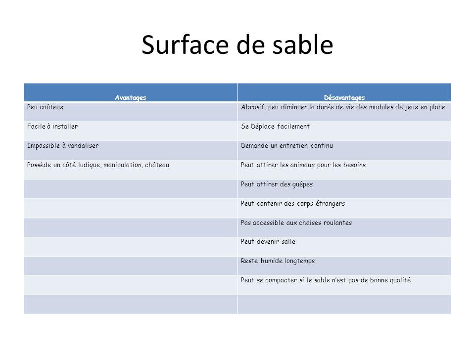 Surface de sable AvantagesDésavantages Peu coûteuxAbrasif, peu diminuer la durée de vie des modules de jeux en place Facile à installerSe Déplace faci