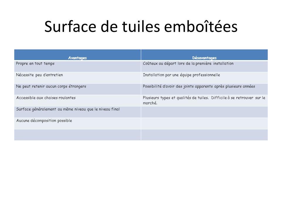 Surface de tuiles emboîtées AvantagesDésavantages Propre en tout tempsCoûteux au départ lors de la première installation Nécessite peu dentretienInsta