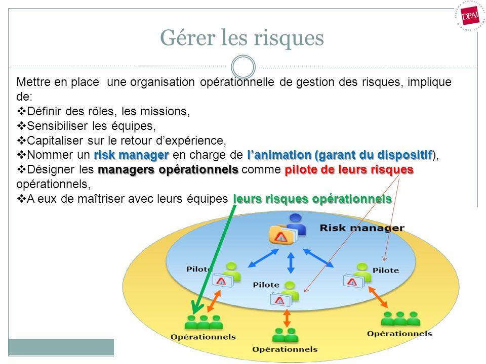 Gérer les risques Mettre en place une organisation opérationnelle de gestion des risques, implique de: Définir des rôles, les missions, Sensibiliser l