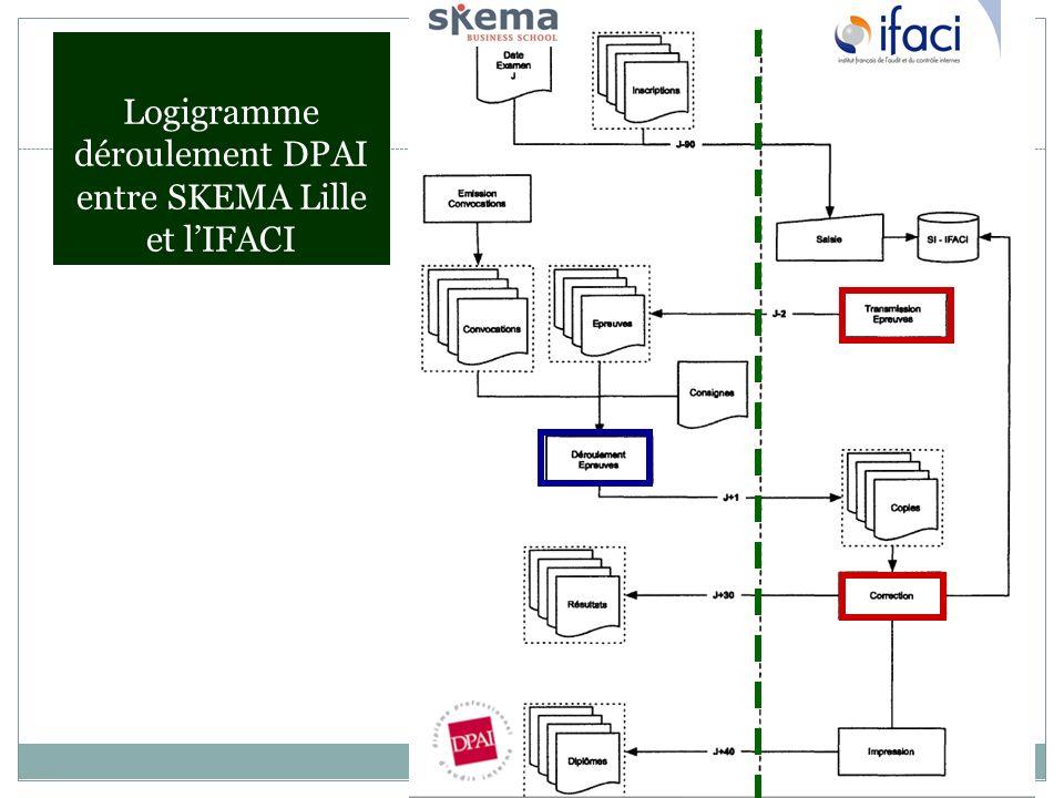 Logigramme déroulement DPAI entre SKEMA Lille et lIFACI