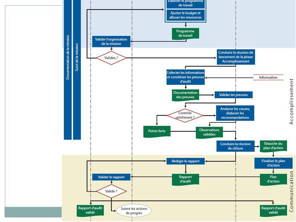 Fondamentaux daudit Définition Les fondamentaux daudit favorisent la sécurité des structures et des processus.