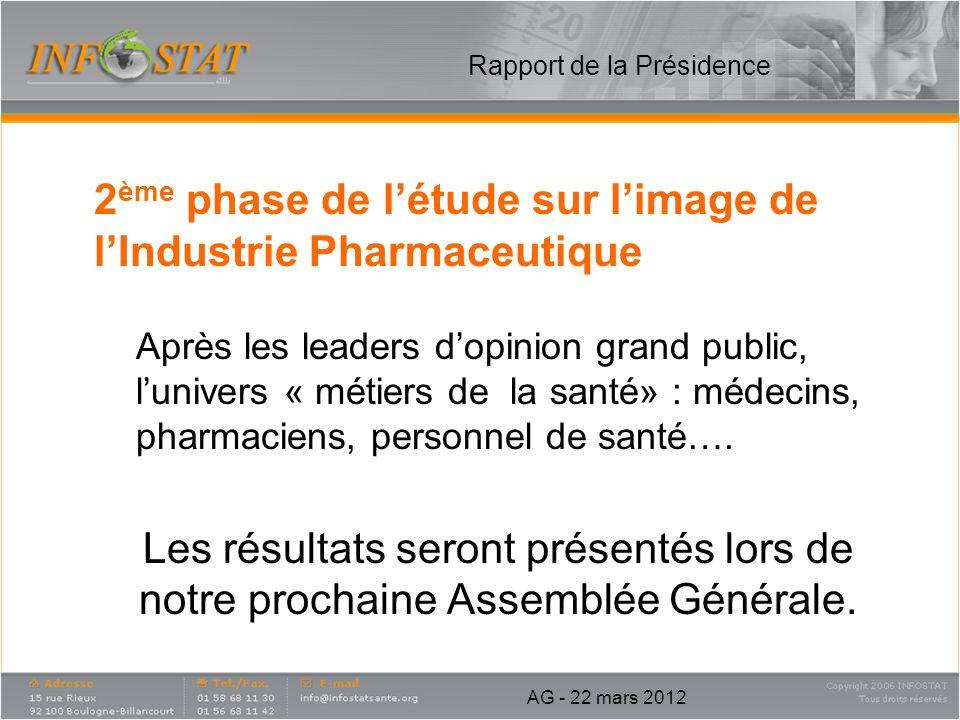 2 ème phase de létude sur limage de lIndustrie Pharmaceutique Après les leaders dopinion grand public, lunivers « métiers de la santé» : médecins, pha