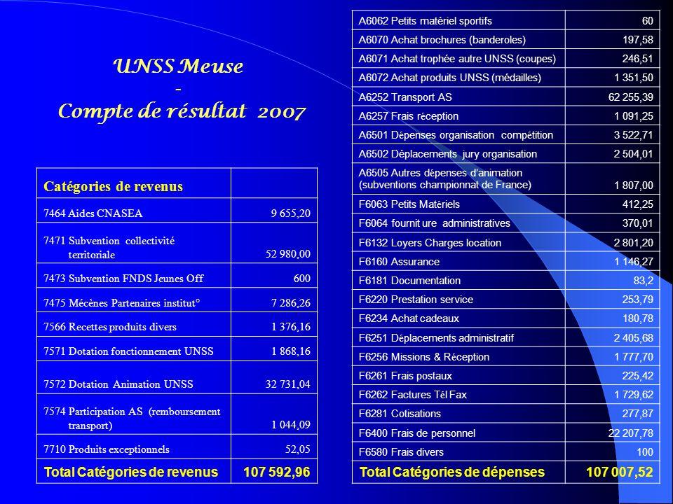 UNSS Meuse - Compte de résultat 2007 Catégories de revenus 7464 Aides CNASEA9 655,20 7471 Subvention collectivité territoriale52 980,00 7473 Subventio