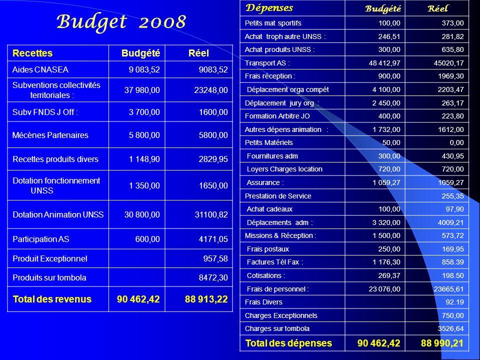 Budget 2008 RecettesBudgétéRéel Aides CNASEA9 083,52 Subventions collectivités territoriales : 37 980,0023248,00 Subv FNDS J Off :3 700,001600,00 Mécè