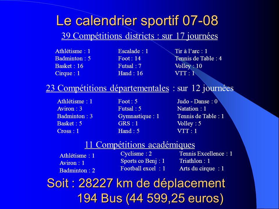 Le calendrier sportif 07-08 39 Compétitions districts : sur 17 journées Athlétisme : 1 Badminton : 5 Basket : 16 Cirque : 1 Escalade : 1 Foot : 14 Fut