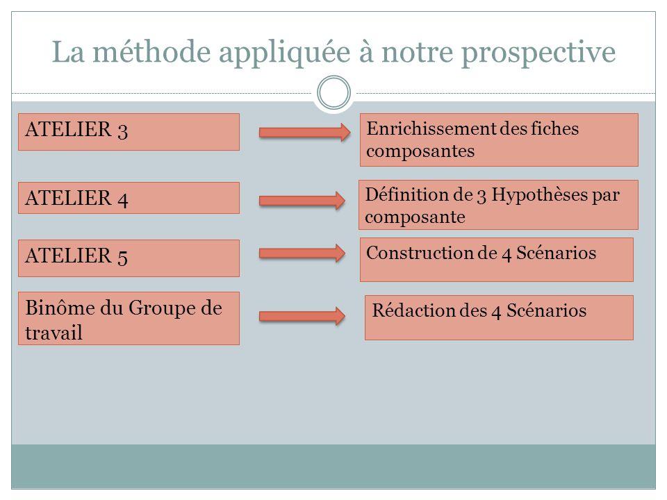 La méthode appliquée à notre prospective ATELIER 3 Enrichissement des fiches composantes ATELIER 4 Définition de 3 Hypothèses par composante ATELIER 5 Construction de 4 Scénarios Binôme du Groupe de travail Rédaction des 4 Scénarios