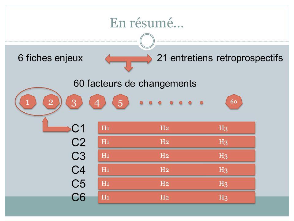 En résumé… 6 fiches enjeux21 entretiens retroprospectifs 60 facteurs de changements C1 C2 C3 C4 C5 C6 1 1 2 2 3 3 4 4 5 5 60 H1 H2 H3