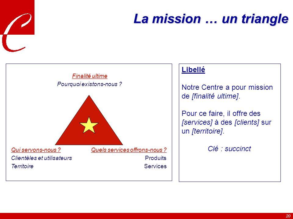 20 La mission … un triangle Finalité ultime Pourquoi existons-nous .
