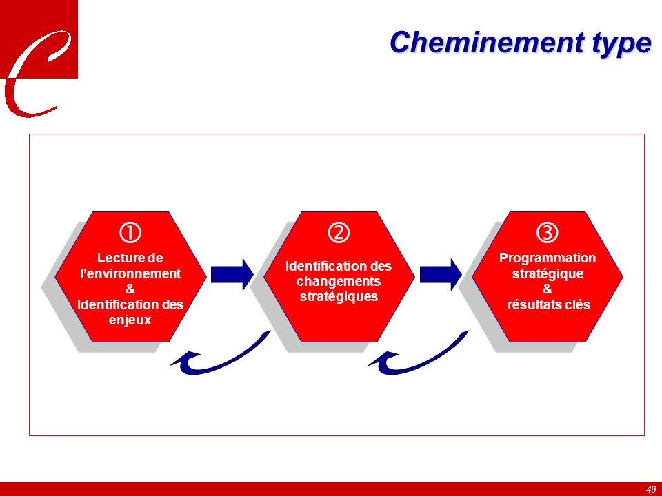 49 Cheminement type Lecture de lenvironnement & Identification des enjeux Identification des changements stratégiques Programmation stratégique & résultats clés