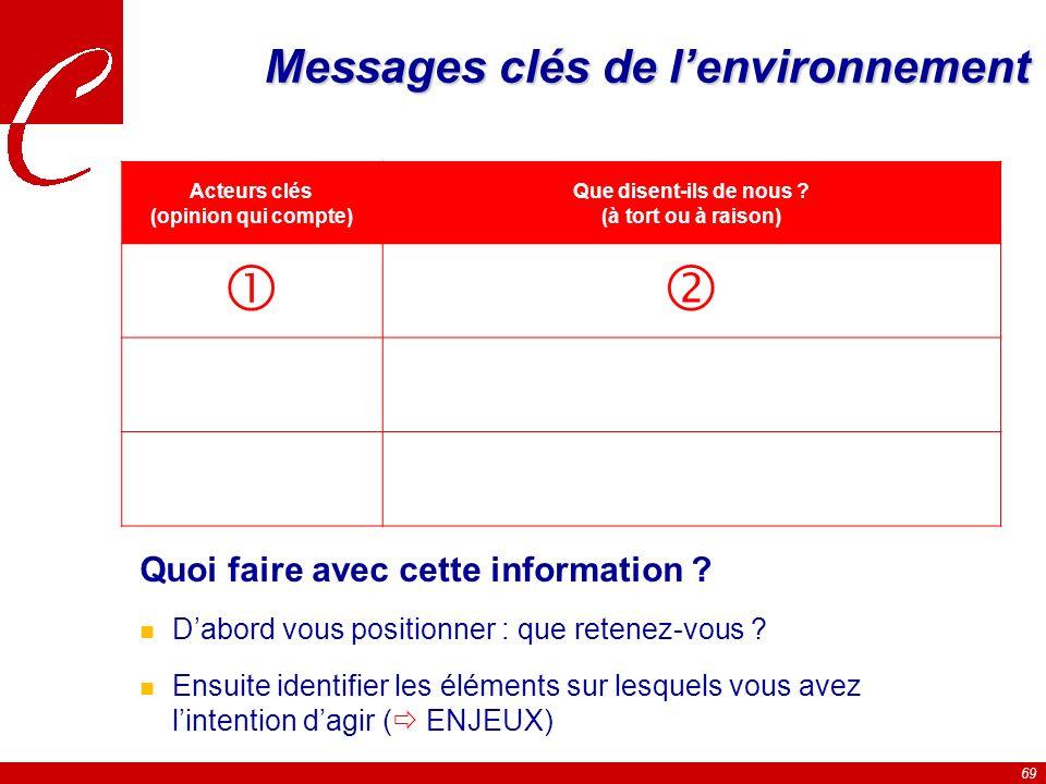 69 Messages clés de lenvironnement Quoi faire avec cette information .