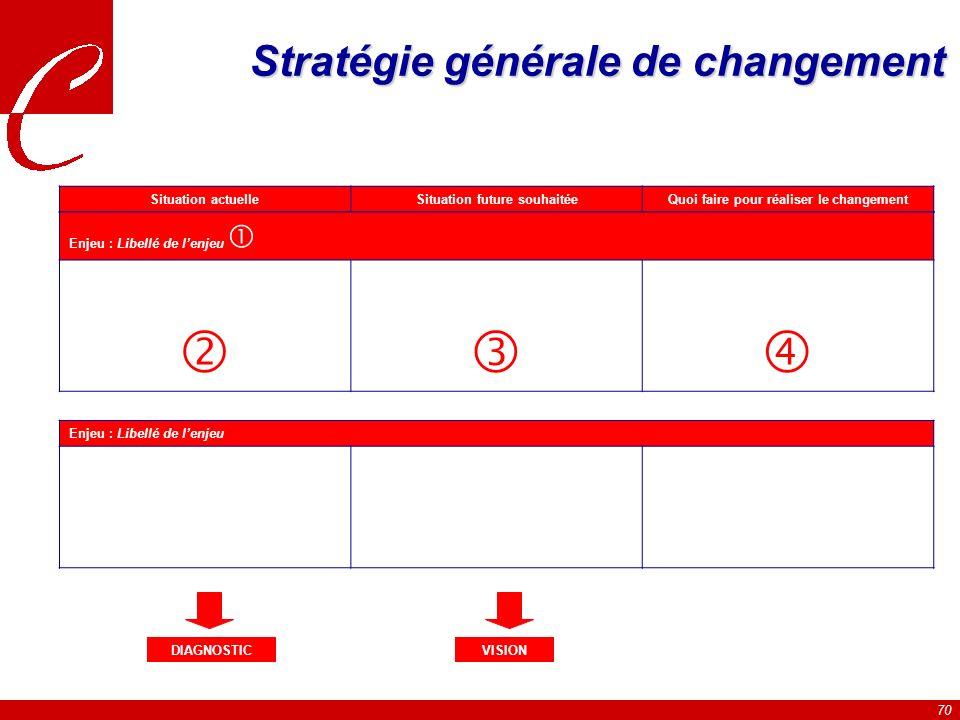 70 Stratégie générale de changement Situation actuelleSituation future souhaitée Quoi faire pour réaliser le changement Enjeu : Libellé de lenjeu Enjeu : Libellé de lenjeu DIAGNOSTICVISION