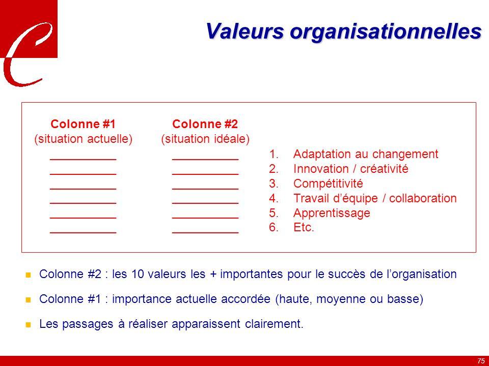 75 Valeurs organisationnelles Colonne #1 (situation actuelle) __________ Colonne #2 (situation idéale) __________ 1.Adaptation au changement 2.Innovation / créativité 3.Compétitivité 4.Travail déquipe / collaboration 5.Apprentissage 6.Etc.