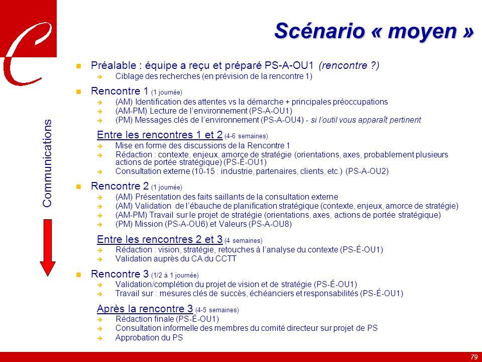 79 Scénario « moyen » n Préalable : équipe a reçu et préparé PS-A-OU1 (rencontre ?) Ciblage des recherches (en prévision de la rencontre 1) n Rencontre 1 (1 journée) (AM) Identification des attentes vs la démarche + principales préoccupations (AM-PM) Lecture de lenvironnement (PS-A-OU1) (PM) Messages clés de lenvironnement (PS-A-OU4) - si loutil vous apparaît pertinent Entre les rencontres 1 et 2 (4-6 semaines) Mise en forme des discussions de la Rencontre 1 Rédaction : contexte, enjeux, amorce de stratégie (orientations, axes, probablement plusieurs actions de portée stratégique) (PS-É-OU1) Consultation externe (10-15 : industrie, partenaires, clients, etc.) (PS-A-OU2) n Rencontre 2 (1 journée) (AM) Présentation des faits saillants de la consultation externe (AM) Validation de lébauche de planification stratégique (contexte, enjeux, amorce de stratégie) (AM-PM) Travail sur le projet de stratégie (orientations, axes, actions de portée stratégique) (PM) Mission (PS-A-OU6) et Valeurs (PS-A-OU8) Entre les rencontres 2 et 3 (4 semaines) Rédaction : vision, stratégie, retouches à lanalyse du contexte (PS-É-OU1) Validation auprès du CA du CCTT n Rencontre 3 (1/2 à 1 journée) Validation/complétion du projet de vision et de stratégie (PS-É-OU1) Travail sur : mesures clés de succès, échéanciers et responsabilités (PS-É-OU1) Après la rencontre 3 (4-5 semaines) Rédaction finale (PS-É-OU1) Consultation informelle des membres du comité directeur sur projet de PS Approbation du PS Communications