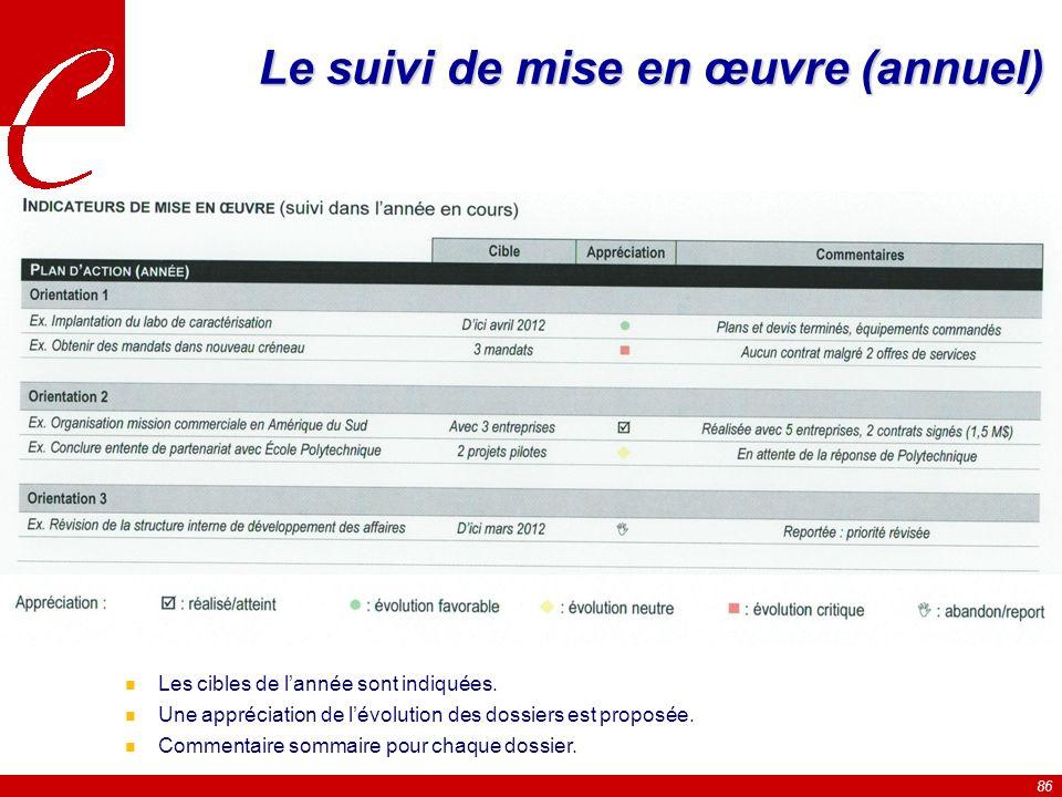 86 Le suivi de mise en œuvre (annuel) n Les cibles de lannée sont indiquées.