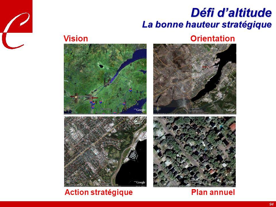 94 Défi daltitude La bonne hauteur stratégique VisionOrientation Action stratégiquePlan annuel
