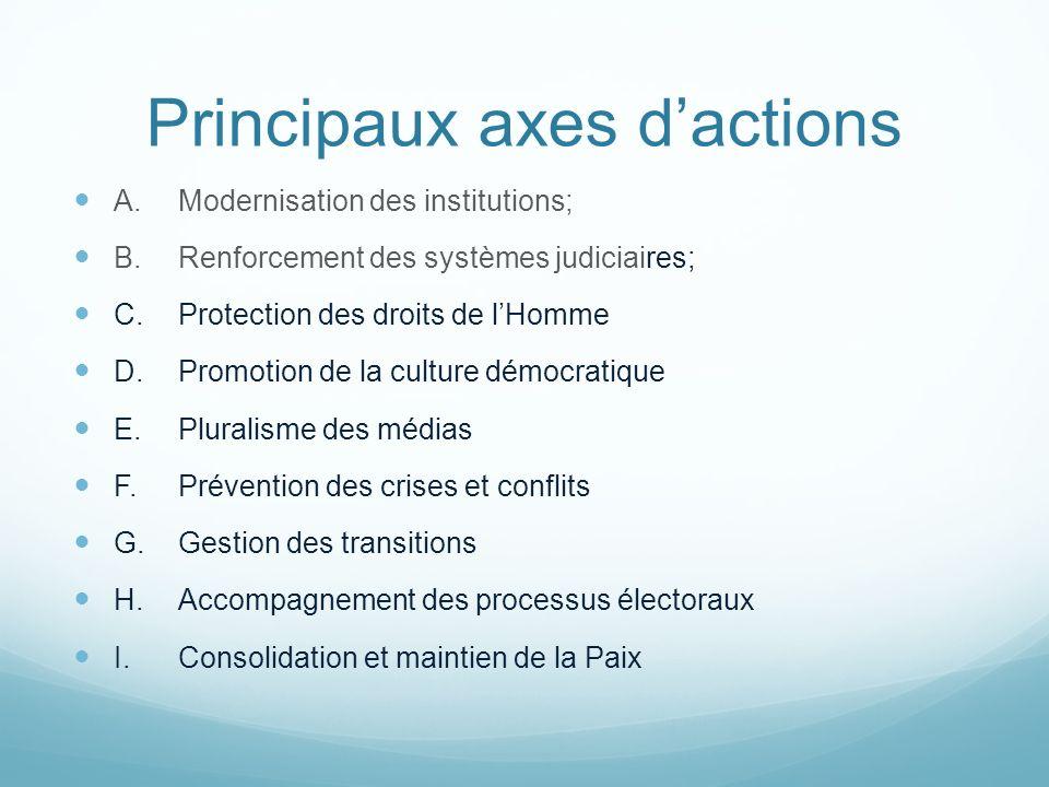 Principaux axes dactions A.Modernisation des institutions; B.Renforcement des systèmes judiciaires; C.Protection des droits de lHomme D.Promotion de l