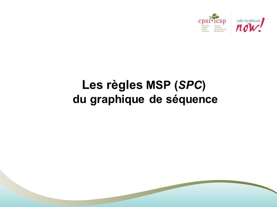 Les règles MSP (SPC) du graphique de séquence