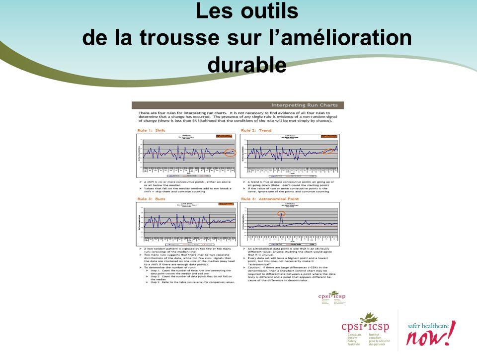 Les outils de la trousse sur lamélioration durable