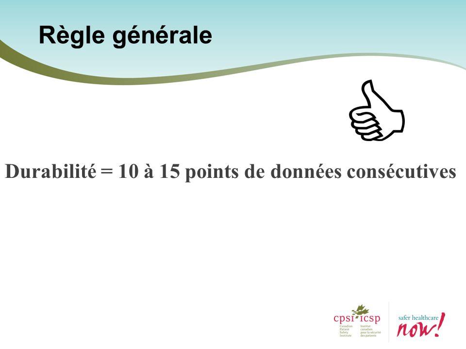 Durabilité = 10 à 15 points de données consécutives Règle générale