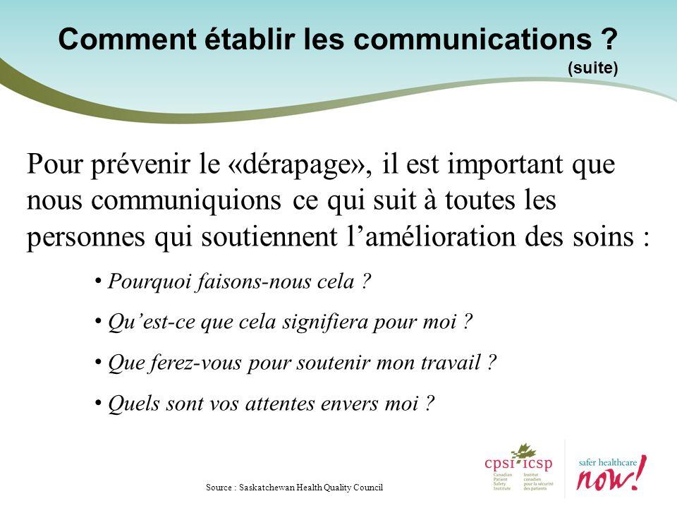 Source : Saskatchewan Health Quality Council Pour prévenir le «dérapage», il est important que nous communiquions ce qui suit à toutes les personnes qui soutiennent lamélioration des soins : Pourquoi faisons-nous cela .