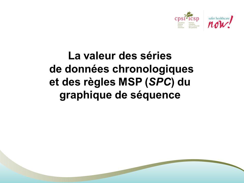 La valeur des séries de données chronologiques et des règles MSP (SPC) du graphique de séquence