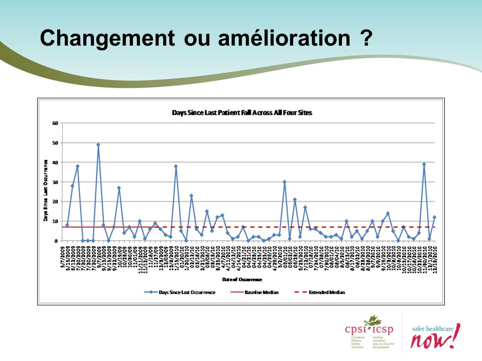 Source: Saskatchewan Health Quality Council Durée du séjour sur lunité ciblée Lamélioration durable