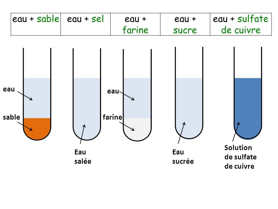 eau + sableeau + seleau + farine eau + sucre eau + sulfate de cuivre eau sable Eau sucrée farine Eau salée Solution de sulfate de cuivre