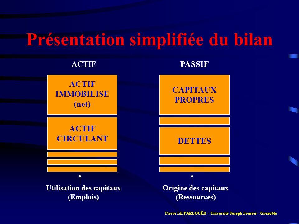 Présentation simplifiée du bilan ACTIF IMMOBILISE (net) ACTIF CIRCULANT ACTIF CAPITAUX PROPRES DETTES PASSIF Utilisation des capitaux (Emplois) Origin