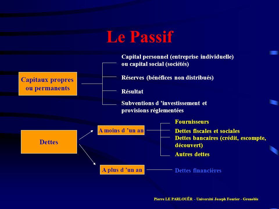 Le Passif Capitaux propres ou permanents Dettes Capital personnel (entreprise individuelle) ou capital social (sociétés) Réserves (bénéfices non distr
