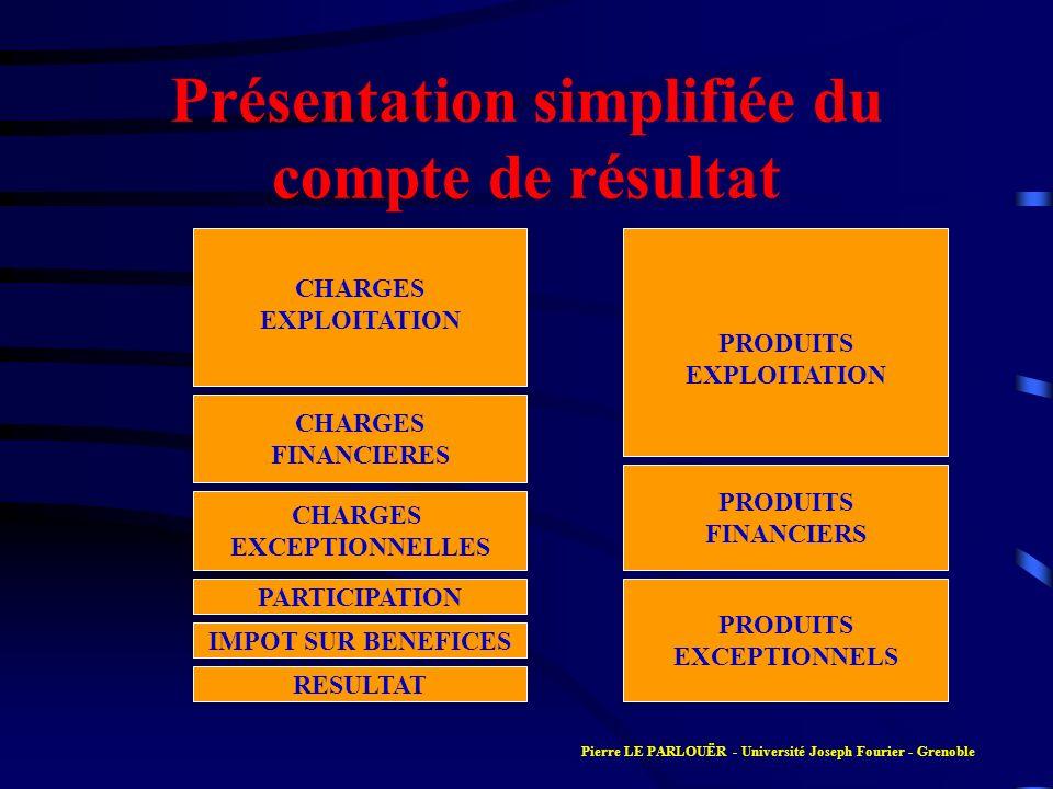 Présentation simplifiée du compte de résultat CHARGES EXPLOITATION CHARGES FINANCIERES CHARGES EXCEPTIONNELLES PARTICIPATION IMPOT SUR BENEFICES RESUL