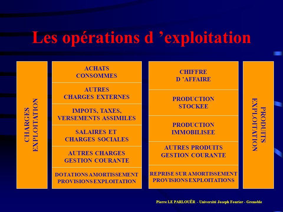 Les opérations d exploitation CHARGES EXPLOITATION IMPOTS, TAXES, VERSEMENTS ASSIMILES AUTRES CHARGES EXTERNES SALAIRES ET CHARGES SOCIALES ACHATS CON