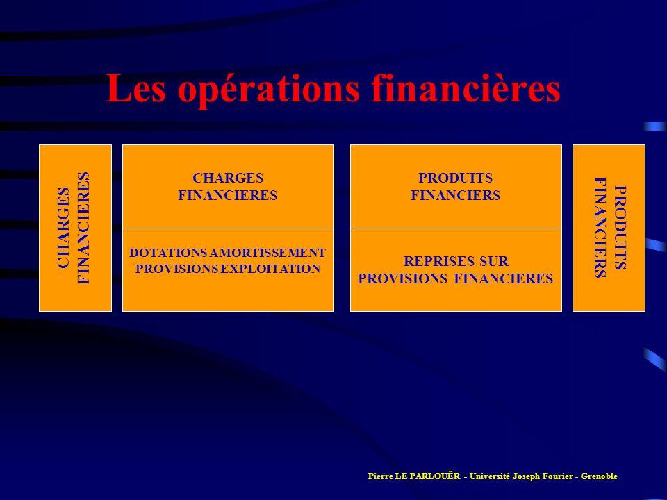 Les opérations financières CHARGES FINANCIERES CHARGES FINANCIERES DOTATIONS AMORTISSEMENT PROVISIONS EXPLOITATION PRODUITS FINANCIERS PRODUITS FINANC