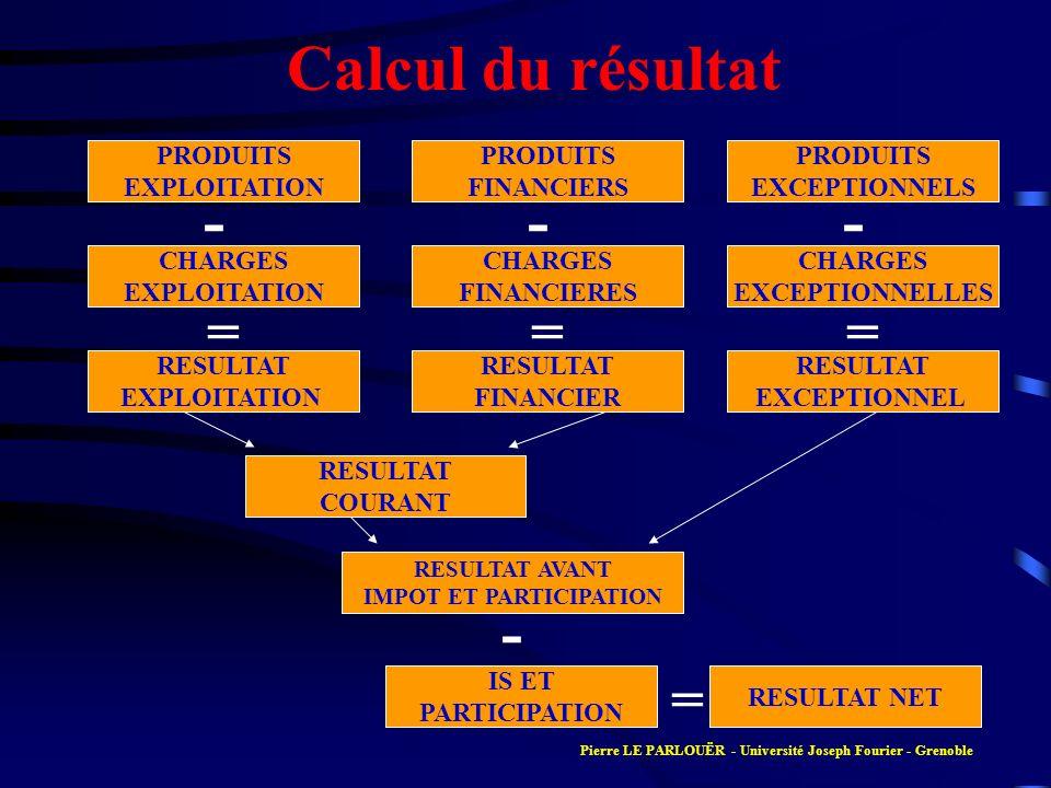 Calcul du résultat PRODUITS EXPLOITATION CHARGES EXPLOITATION CHARGES FINANCIERES CHARGES EXCEPTIONNELLES PRODUITS FINANCIERS PRODUITS EXCEPTIONNELS R