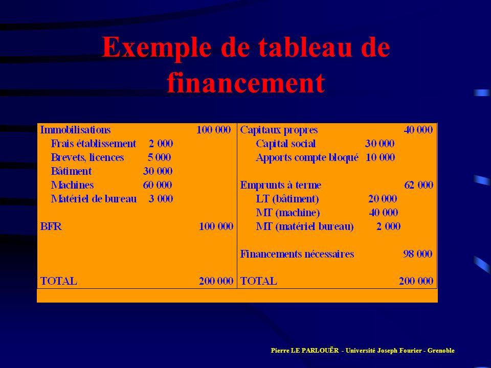 Exemple de tableau de financement Pierre LE PARLOUËR - Université Joseph Fourier - Grenoble