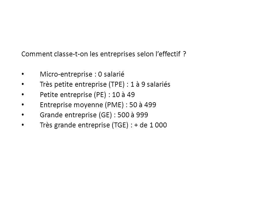 Comment classe-t-on les entreprises selon leffectif ? Micro-entreprise : 0 salarié Très petite entreprise (TPE) : 1 à 9 salariés Petite entreprise (PE