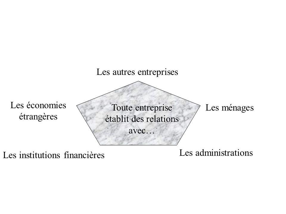 Les autres entreprises Les ménages Les institutions financières Les administrations Les économies étrangères Toute entreprise établit des relations av