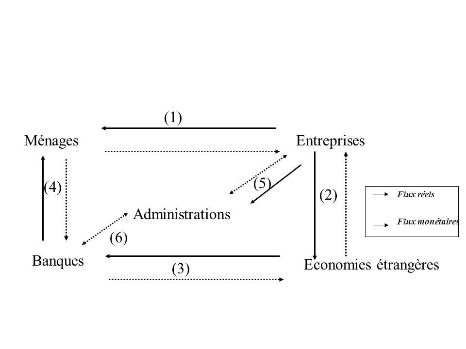 MénagesEntreprises Banques Economies étrangères Administrations Flux réels Flux monétaires (1) (2) (3) (4) (5) (6)