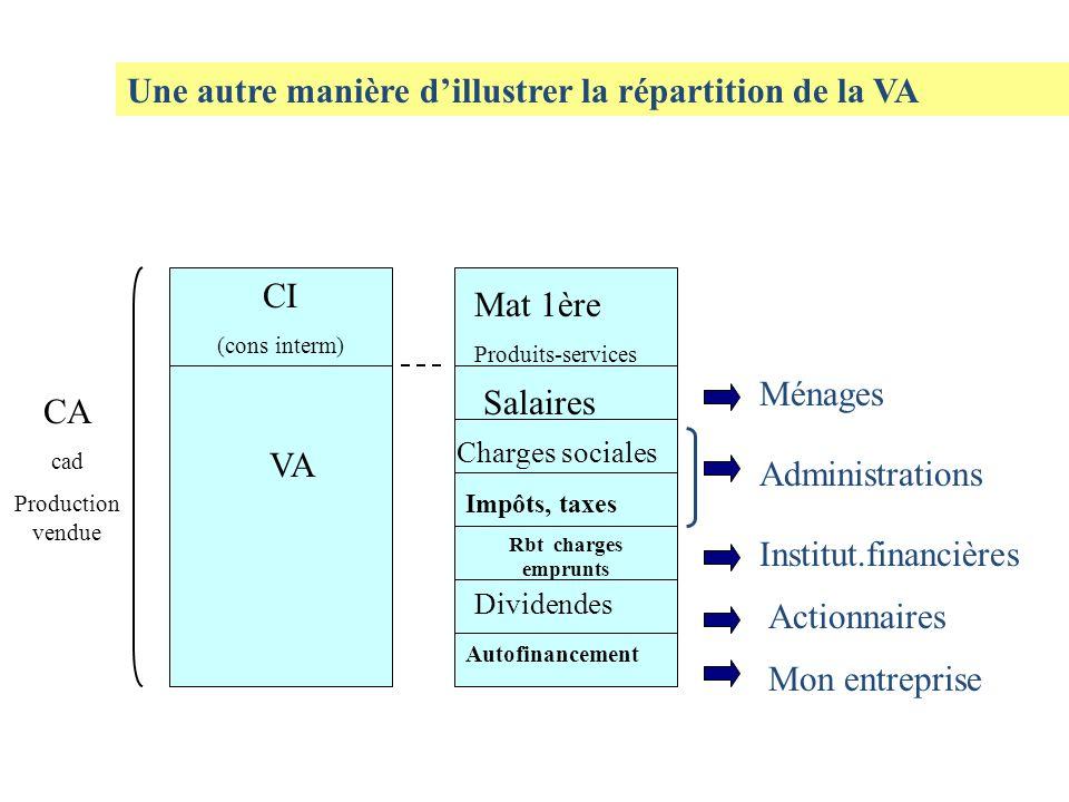 Une autre manière dillustrer la répartition de la VA CI (cons interm) VA CA cad Production vendue Mat 1ère Produits-services Salaires Charges sociales
