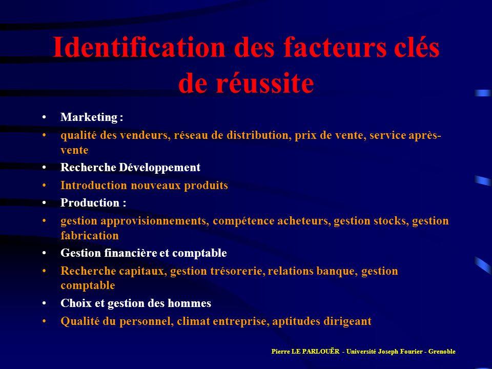 Identification des facteurs clés de réussite Marketing : qualité des vendeurs, réseau de distribution, prix de vente, service après- vente Recherche D